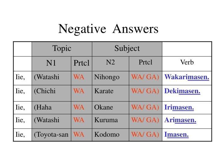 Negative  Answers