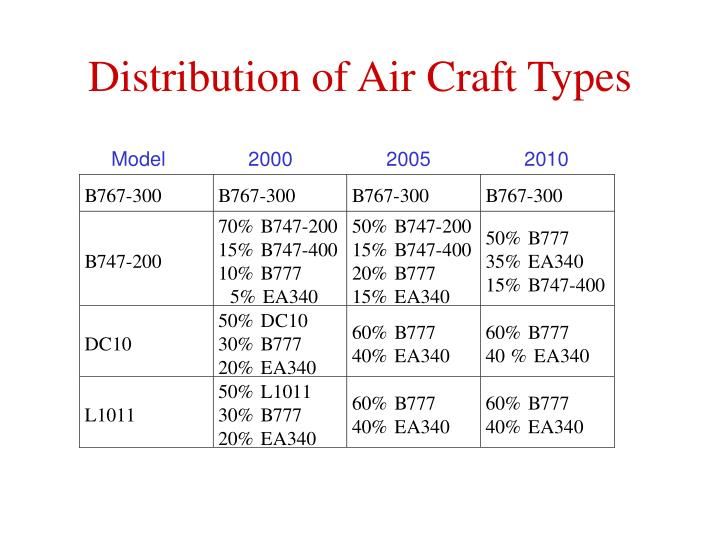 Distribution of Air Craft Types