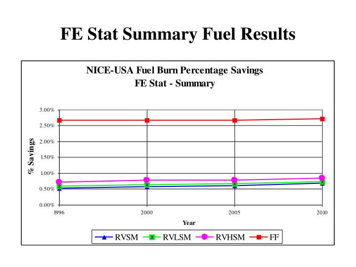 FE Stat Summary Fuel Results