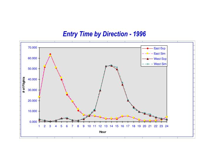 Entry Time by Direction - 1996