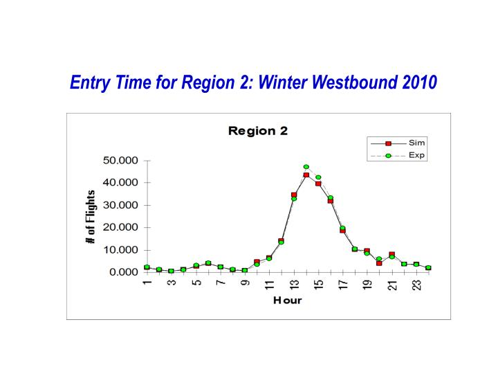 Entry Time for Region 2: Winter Westbound 2010