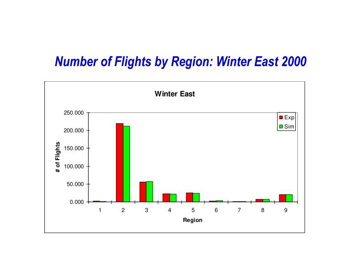 Number of Flights by Region: Winter East 2000