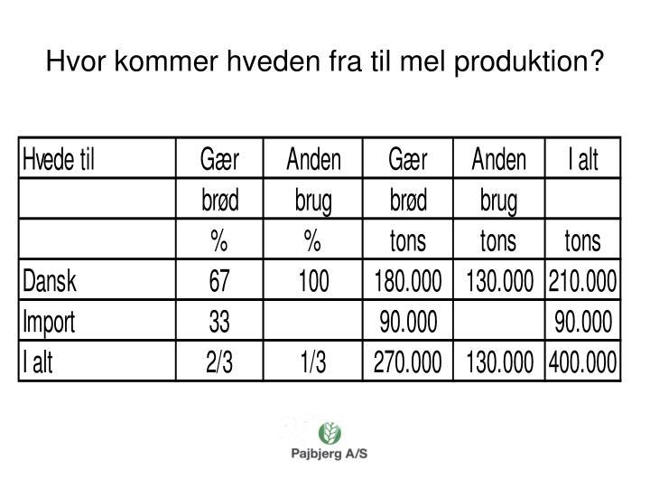 Hvor kommer hveden fra til mel produktion?