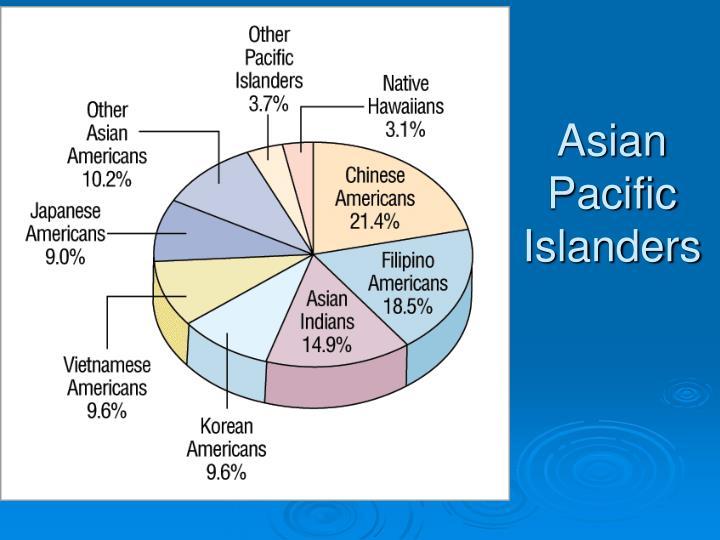 Asian Pacific Islanders