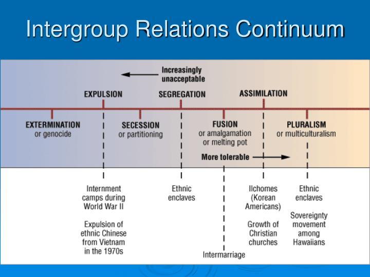 Intergroup Relations Continuum