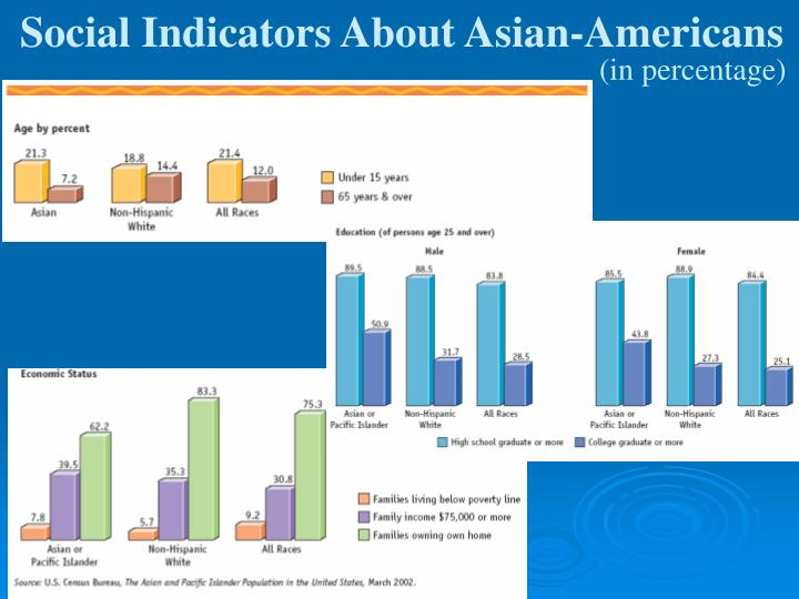 Social Indicators About Asian-Americans