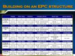 building on an epc structure