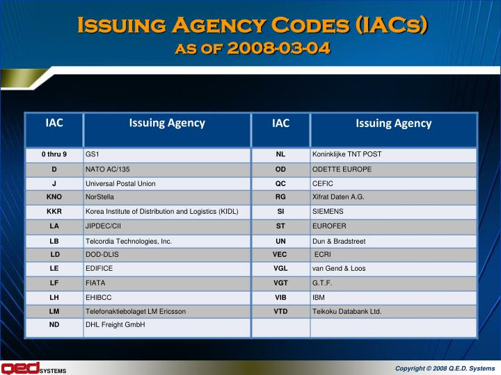 Issuing Agency Codes (IACs)