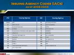 issuing agency codes iacs as of 2008 03 04