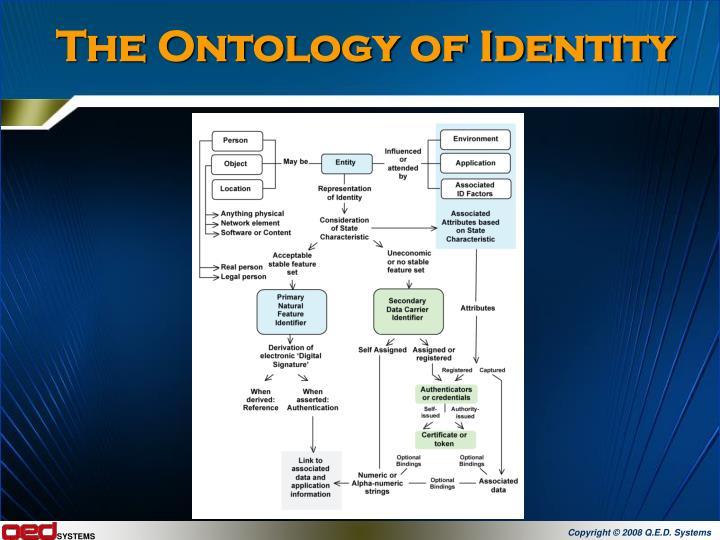 The Ontology of Identity