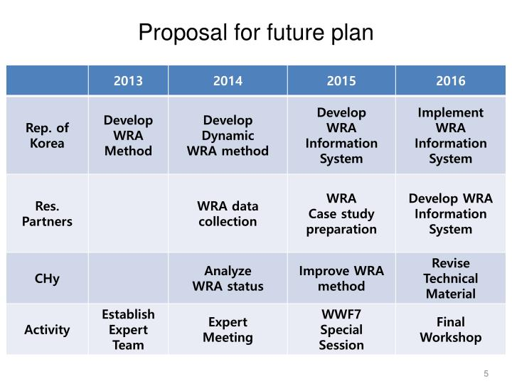 Proposal for future plan