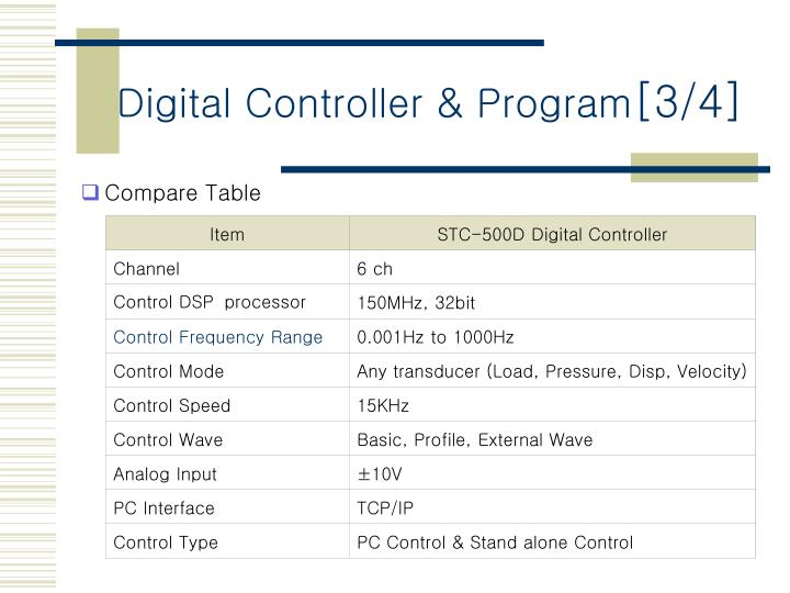 Digital Controller & Program