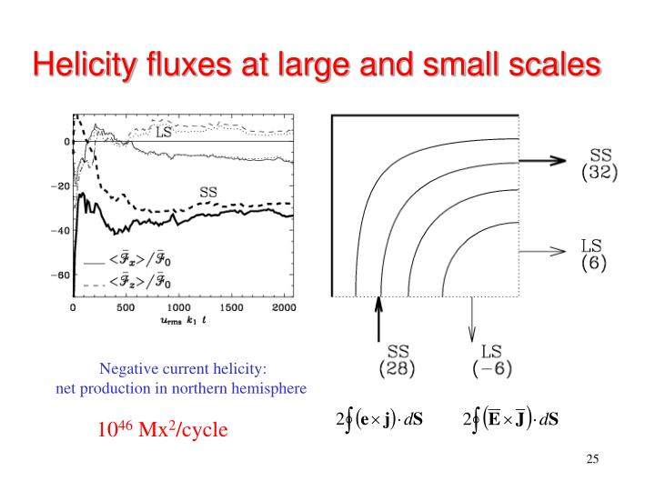 Helicity fluxes at large and small scales