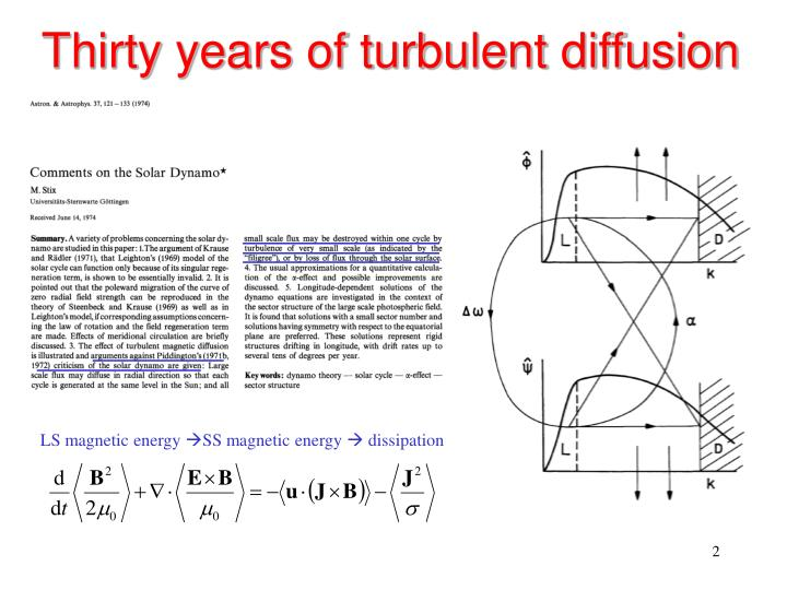 Thirty years of turbulent diffusion