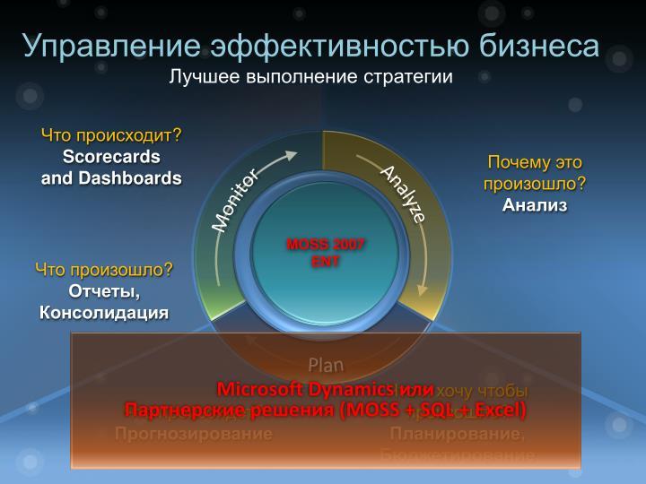 Управление эффективностью бизнеса