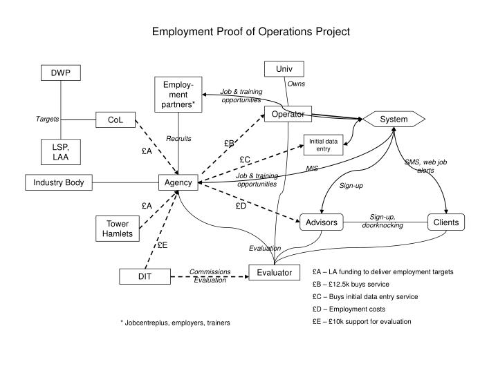 Employment Proof of Operations Project
