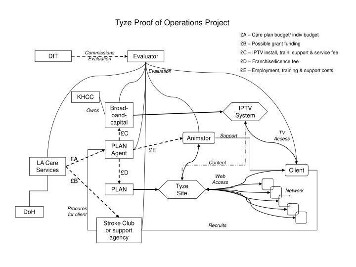 Tyze Proof of Operations Project