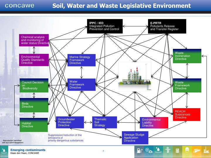 Soil, Water and Waste Legislative Environment