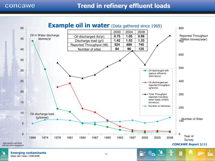Trend in refinery effluent loads