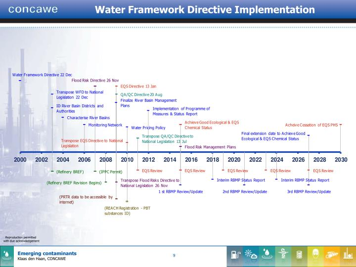 Water Framework Directive Implementation