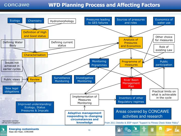 WFD Planning Process and Affecting Factors