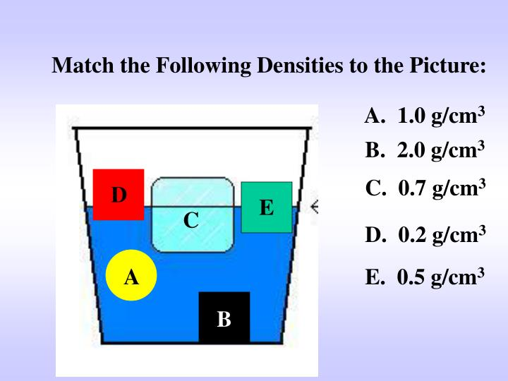 Match the Following Densities to the Picture: