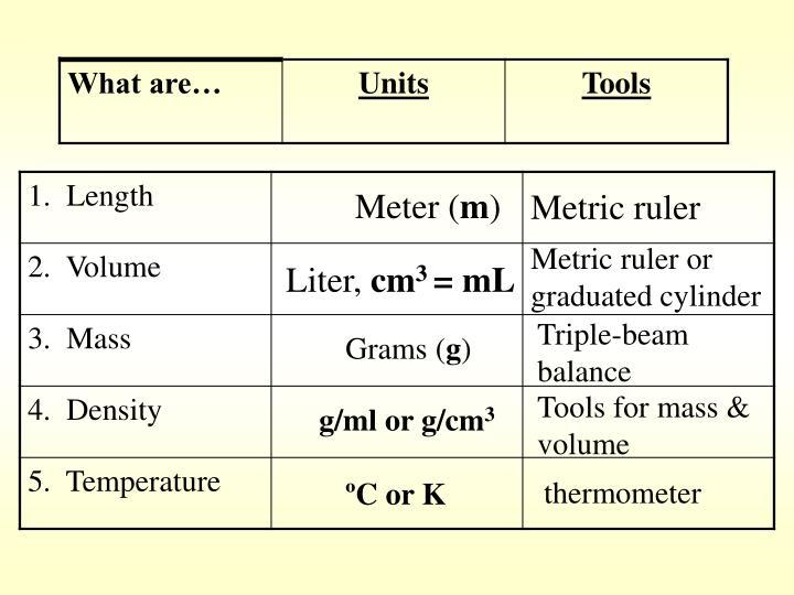 Meter (