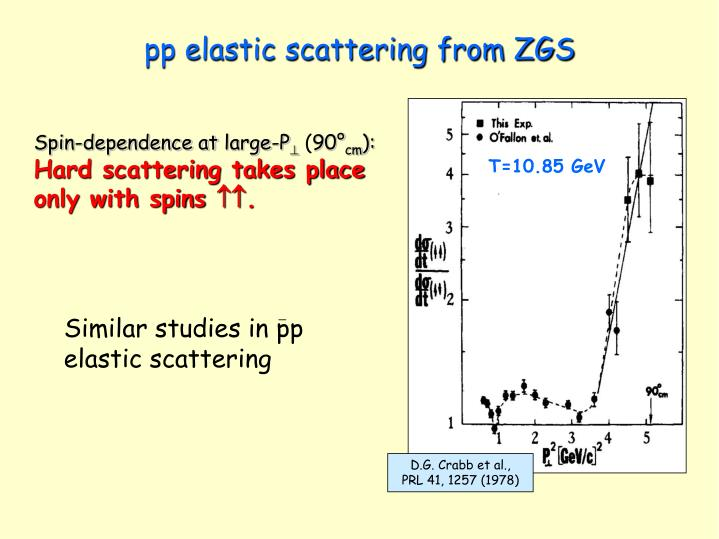pp elastic scattering from ZGS