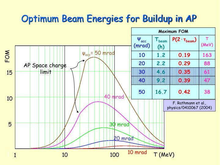 Optimum Beam Energies for Buildup in AP