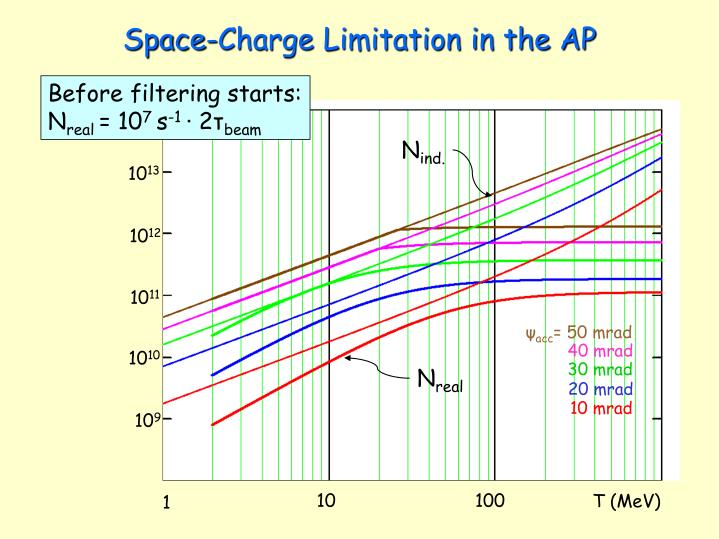 Space-Charge Limitation in the AP