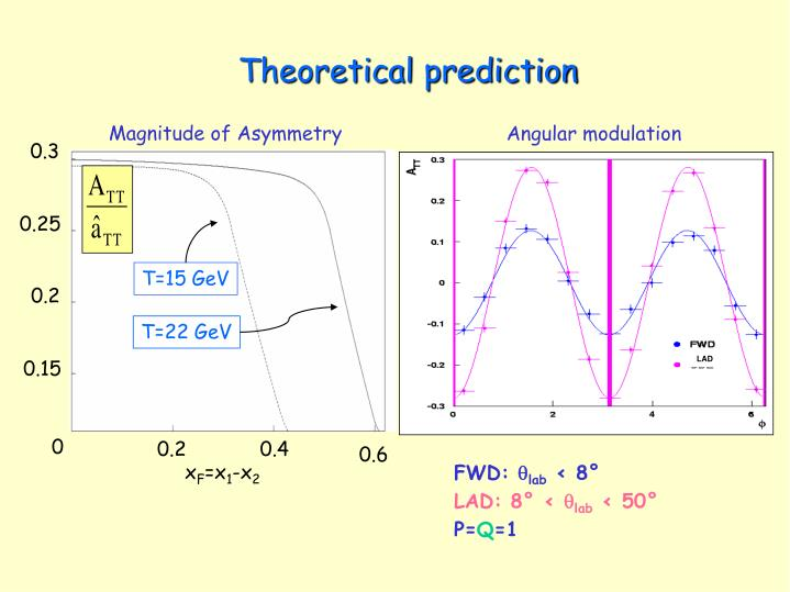 Theoretical prediction