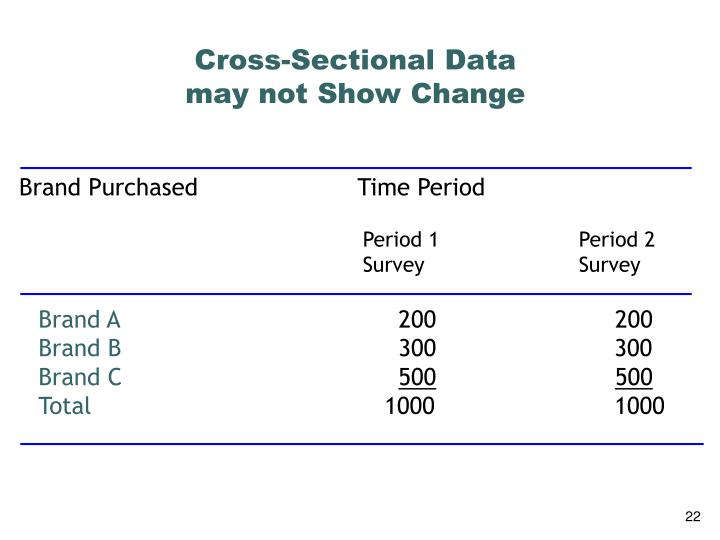 Cross-Sectional Data