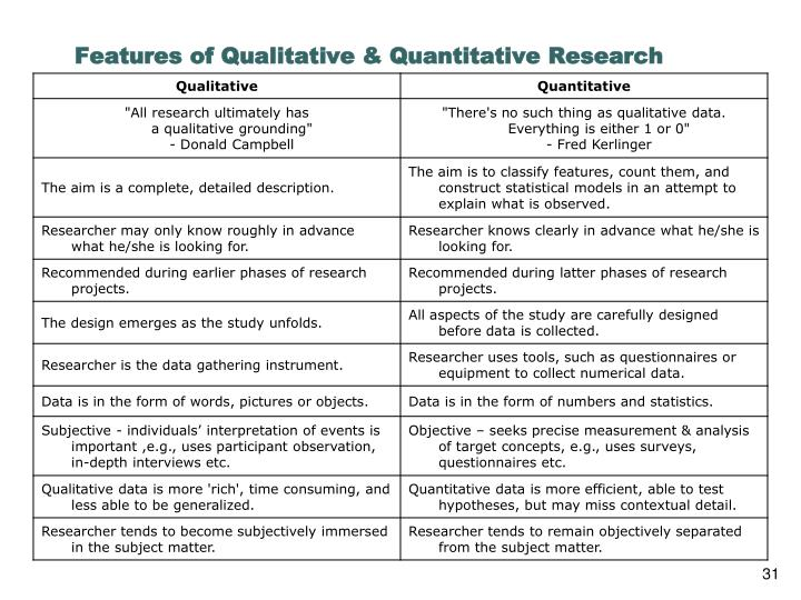 Features of Qualitative & Quantitative Research