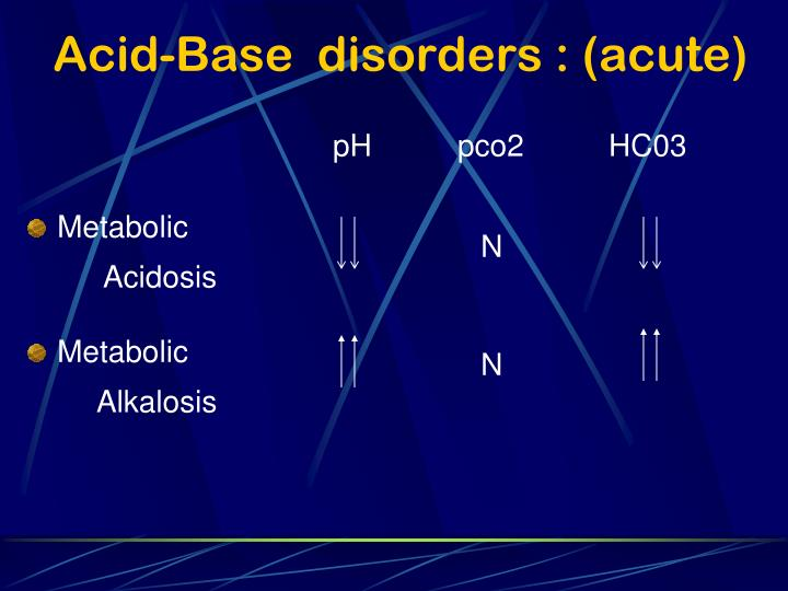 Acid-Base  disorders : (acute)