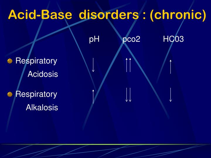 Acid-Base  disorders : (chronic)