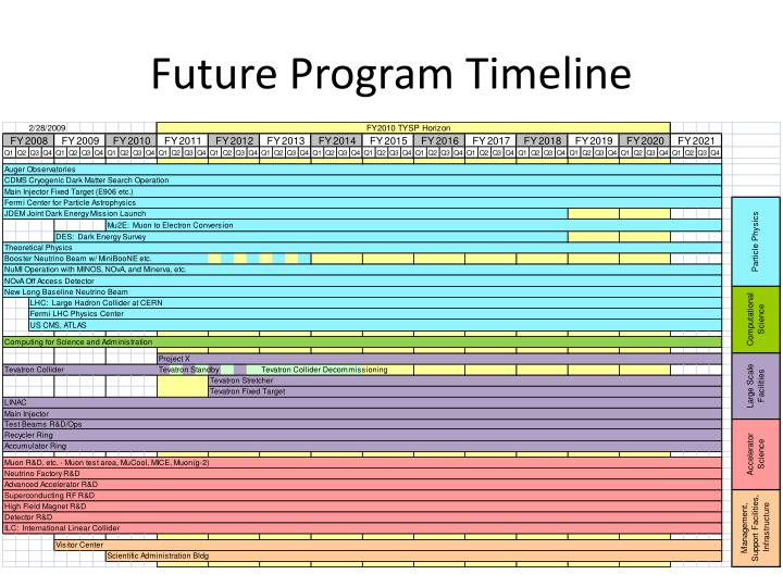 Future Program Timeline