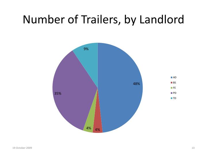 Number of Trailers, by Landlord