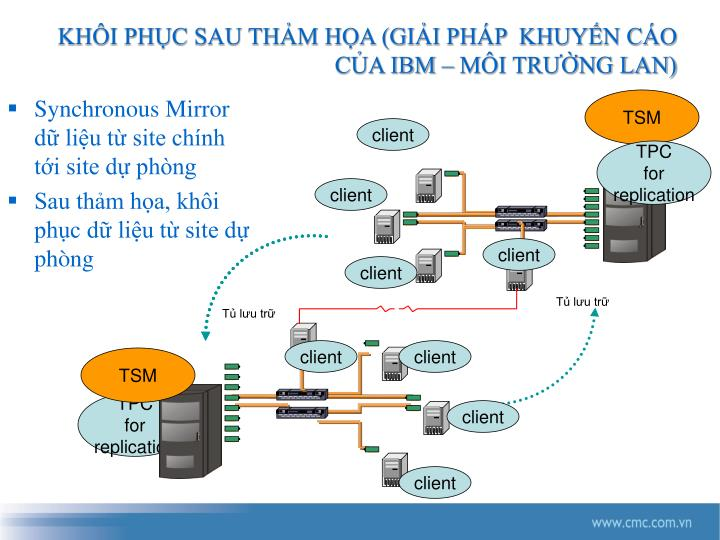 Synchronous Mirror dữ liệu từ site chính tới site dự phòng