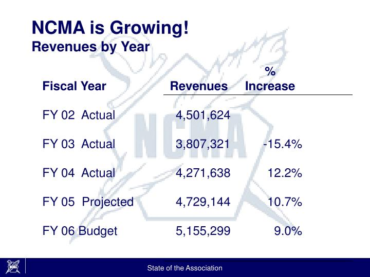 NCMA is Growing!