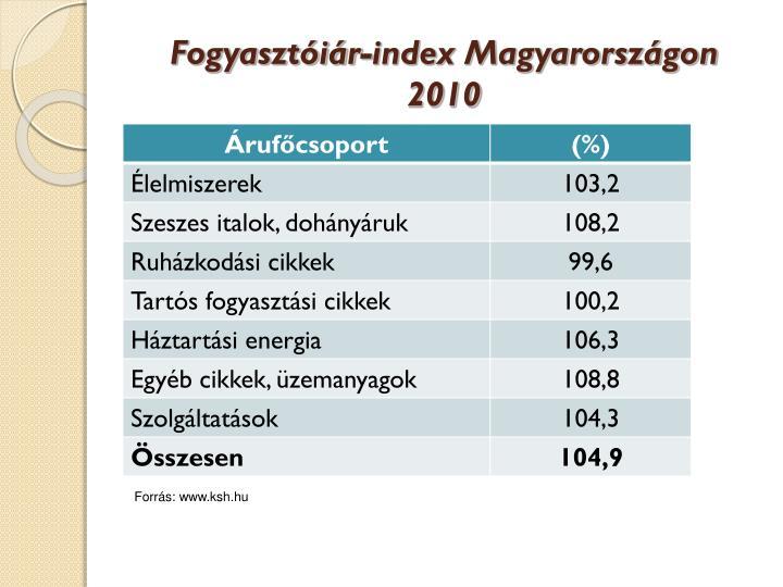 Fogyasztóiár-index Magyarországon