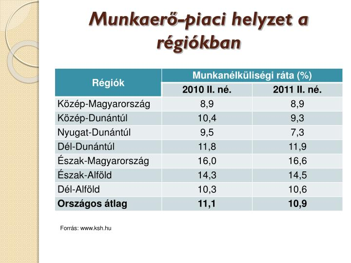 Munkaerő-piaci helyzet a régiókban