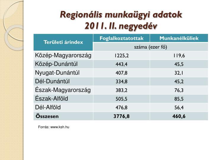 Regionális munkaügyi adatok
