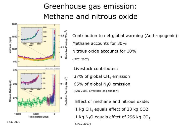 Greenhouse gas emission: