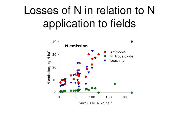 Losses of N in relation to N application to fields