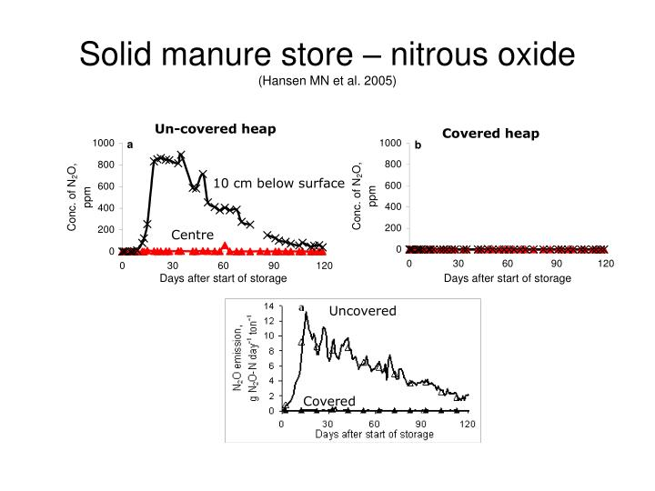 Solid manure store – nitrous oxide