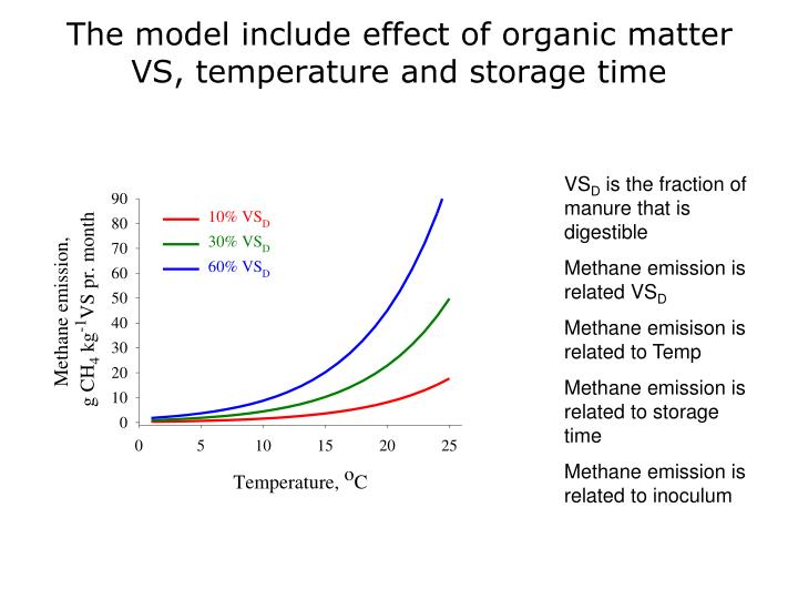 The model include effect of organic matter VS, temperature and storage time