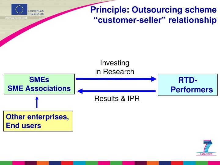 Principle: Outsourcing scheme