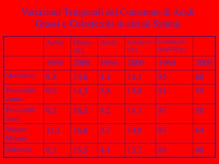 Variazioni Temporali del Contenuto di Acidi Grassi e Colesterolo in alcuni Salumi