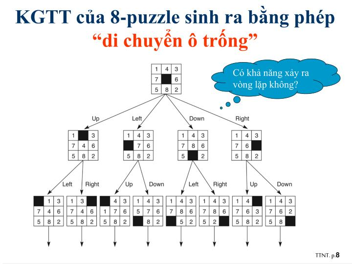 KGTT của 8-puzzle sinh ra bằng phép