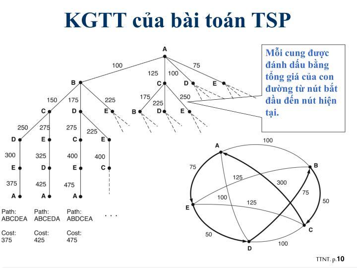 KGTT của bài toán TSP